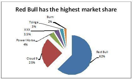 energy drink target market taking the bull by its horns the war in the energy drinks