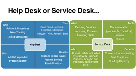 what is help desk 15ntc nten help desk or service desk align nonprofit