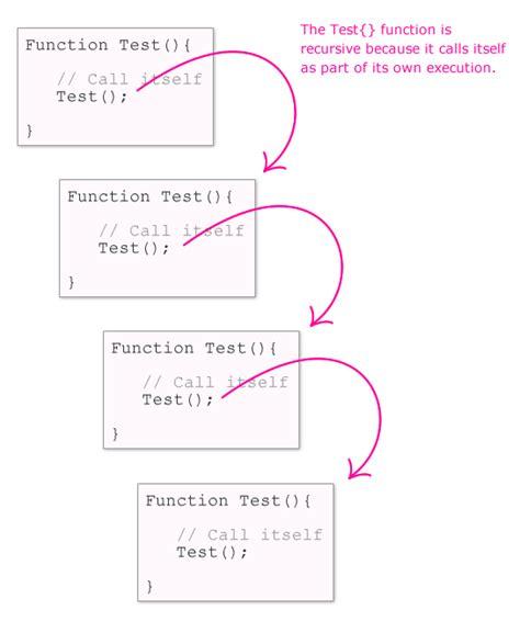 java tutorial recursion eli5 what is recursion learnprogramming