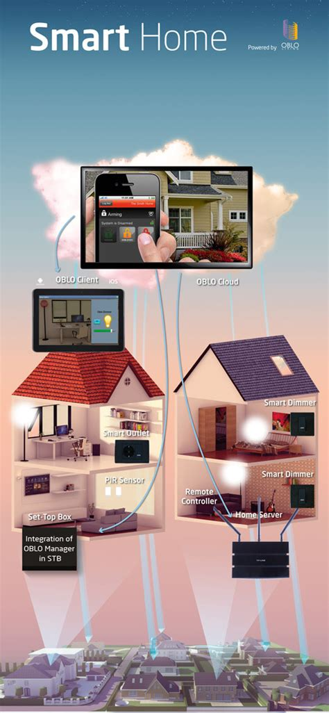 file oblo home automation technology by rt rk jpg