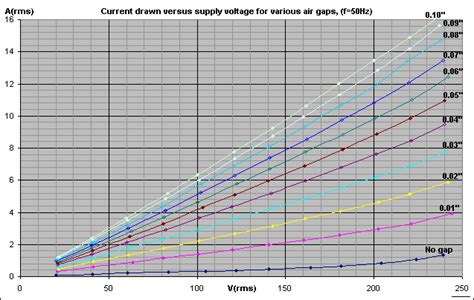 what is inductor saturation current ballast inductor characteristics