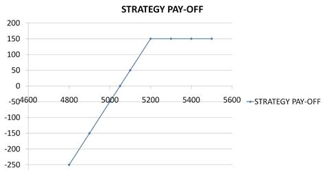 covered call payoff diagram options pedia covered call options trading strategies