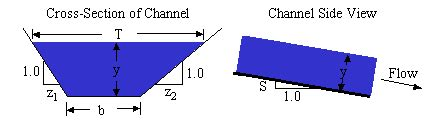 Solved Compute The Hydraulic Radius For A Trapezoidal Trapezoidal Open Channel Design Calculations Rivers Streams