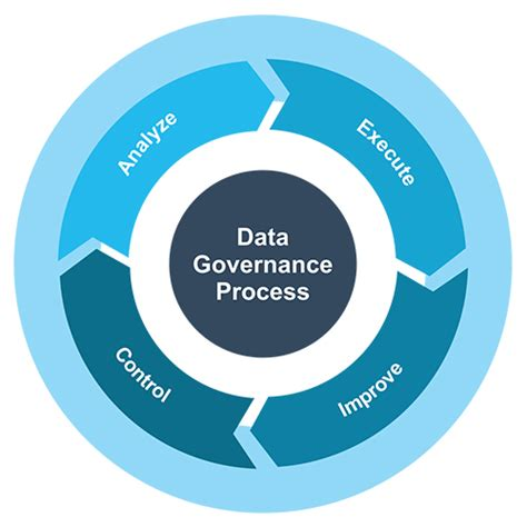 enterprise cloud security and governance efficiently set data protection and privacy principles books data quality process navigem voyaging the data seas
