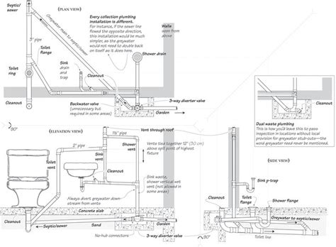 drainage diagram sydney water graywater stub outs construction and inspection points
