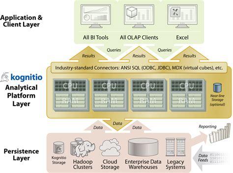 big data architecture diagram big data architecture kognitio architecture diagram