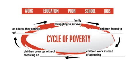 the cycle of poverty diagram poverty cycle com117 basic multimedia storytelling