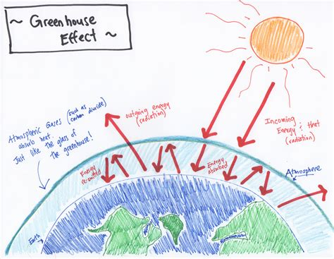 greenhouse effect diagram simple greenhouse effect diagram simple pdf gallery how to