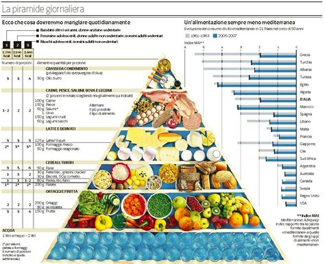 nuova piramide alimentare mediterranea la piramide alimentare della dieta mediterranea cosa