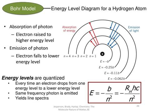 energy level diagram hydrogen ppt the quantum mechanical atom chapter 7 chemistry the