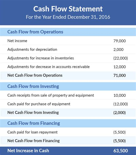 components of the cash flow statement and example document