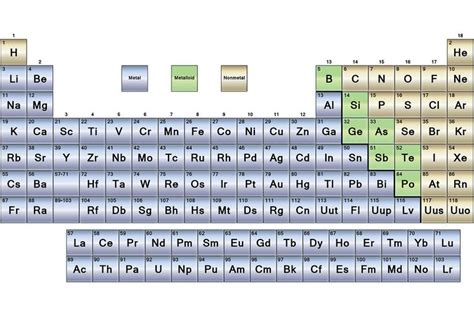 Metals On The Periodic Table List by Metals Nonmetals And Metalloids Periodic Table