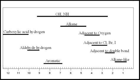 nmr spectroscopy ranges table x x us 2019