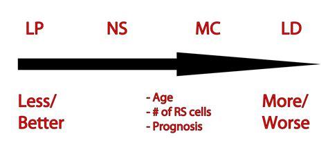 prognosis  hodgkins lymphoma check   httpwww