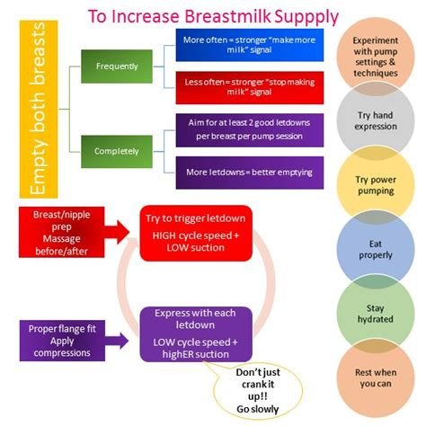 c section and breast milk production exclusive pumping how to increase breast milk supply