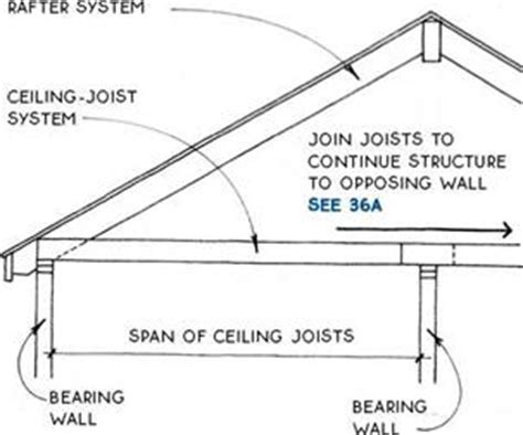 2x6 Ceiling Joist Span by Ceiling Joist Span Table Pictures To Pin On