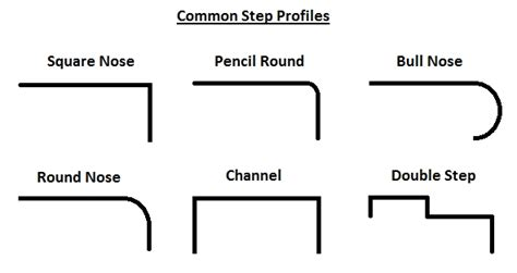 Front Door Step Plates Common Step Profiles