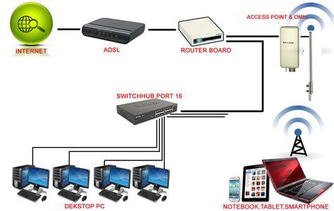 Harga Tp Link Pharos Cpe210 promo billing mikrotik