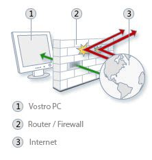 verifica porte aperte router scopriamo le porte aperte sul router o firewall itmaniac