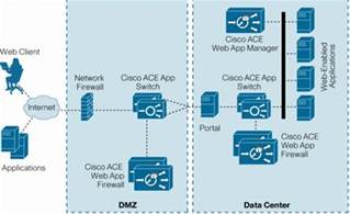 Time Table Sheet Cisco Ace Web Application Firewall Cisco
