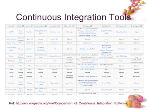 best continuous integration tool continuous integration jenkins hudson