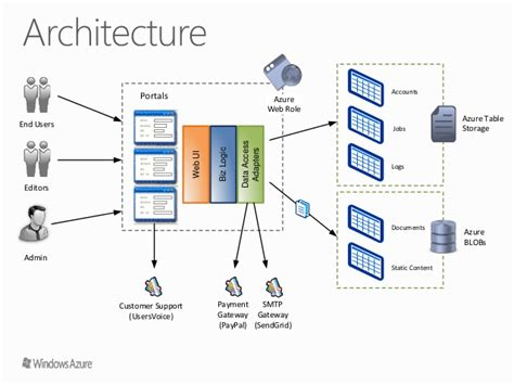 azure table storage query azure table storage in your startup