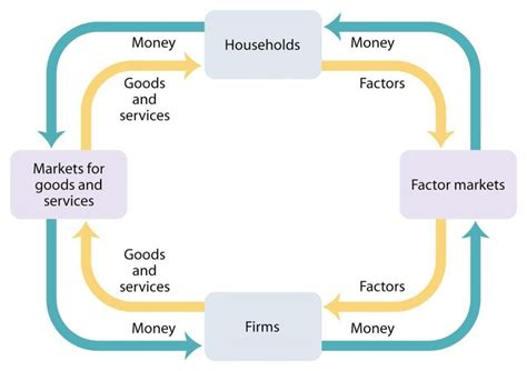 the circular flow diagram illustrates how households circular flow diagram printable diagram site