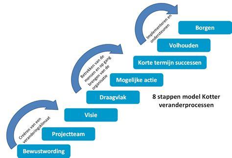 verandermanagement rasja nl - Kotter Verandering Model