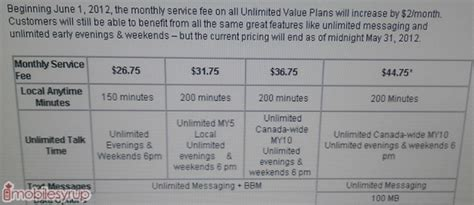 rogers to increase unlimited value plans by 2 month on