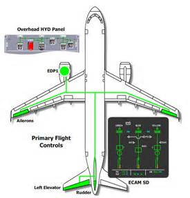 Fuel System A320 Airbus A320 Cbt And Elearning