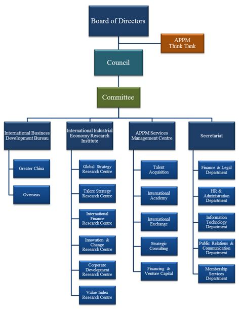 Mba National Association Think Tank by Organization Structure Asia Pacific Professional