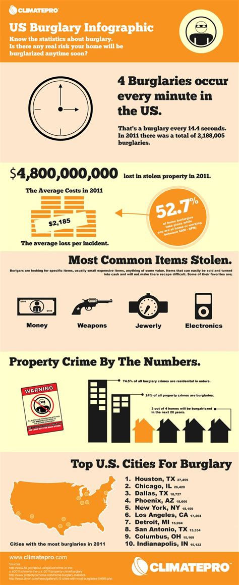 24 best images about burglary infographics on