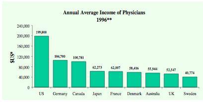 Mba Vs Doctor Salary by Carpe Diem Med School Grads T Increased Since 1980