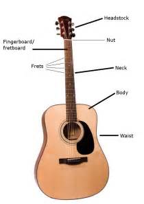 A Part Parts Of A Guitar And What Each Of Those Parts Do