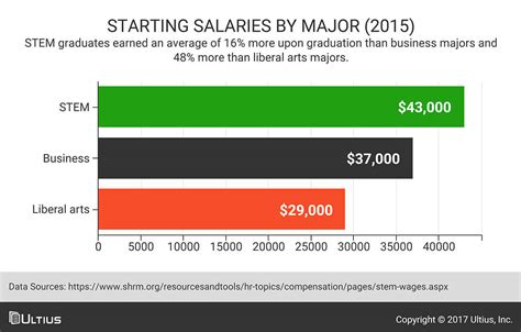 Babson Mba Average Salary by Graduates Of These 10 Colleges Earn The Paychecks