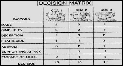 decision matrix excel template decision matrix excel template