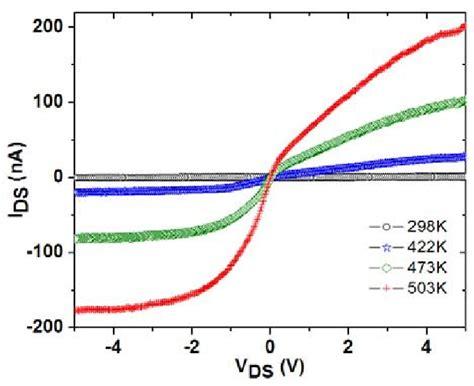 back to back schottky diode temperature dependent i v show back to back schottky barrier