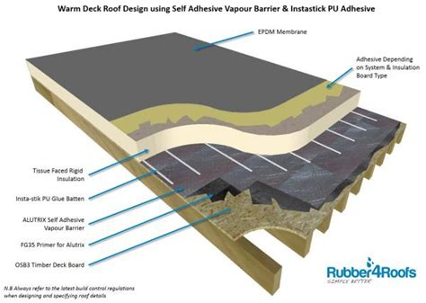 House Specification Sheet by Create A Warm Deck Flat Roof Using Epdm Rubber Membrane