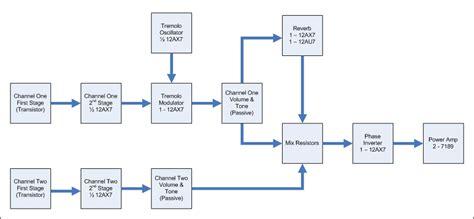 block schema 3 block diagram lectrolab guitar lifiers