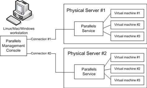 parallels management console parallels management console