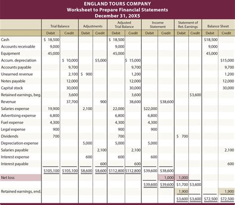 accounting balance sheet template excel best photos of wilford towing balance sheet excel simple