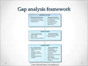 marketing channels gap analysis