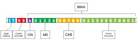 bic codice verifica iban codici abi e cab e coordinate bancarie