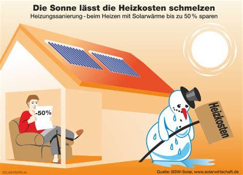 Solarthermie Sinnvoll by Solarheizung Solaranlagen Solarthermie Sinnvoll