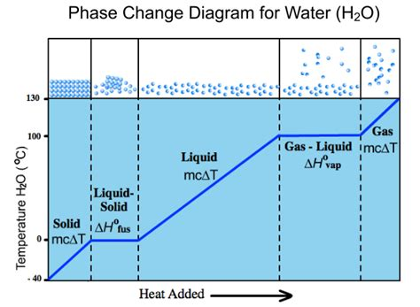 material phase diagram solid diagram graph images how to guide and refrence