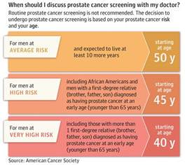 prostate screening guidelines prostate screening guidelines