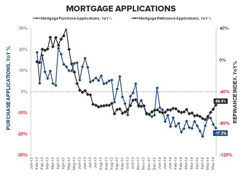 Decline In Mba Applications by Fourth Week Of Consecutive Decline In Mortgage Demand