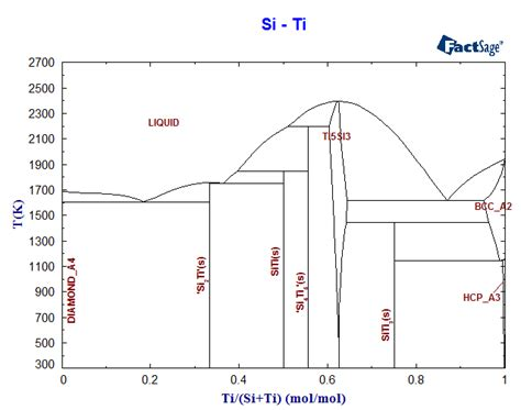 si ti phase diagram and database gedb for factsage
