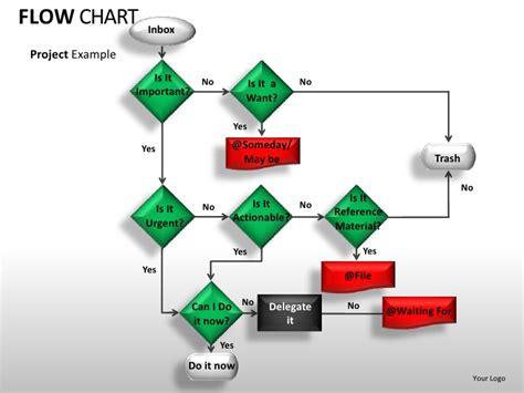 100 flow chart template restaurant