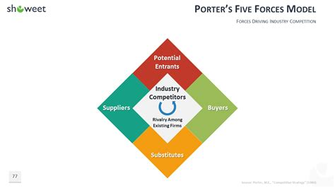 100 Powerpoint Business Model Templates Five Forces Model Ppt